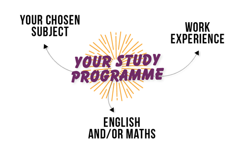 Depending on what you got at your GCSEs, your study programme will include English and/or maths, your chosen subject and work experience