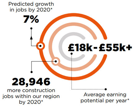 Predicted growth in jobs by 2020* is 7%. 28,946 more construction jobs within our region by 2020*. £18k-£55k+ Average earning potential per year*